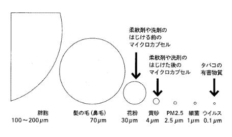 マイクロカプセル